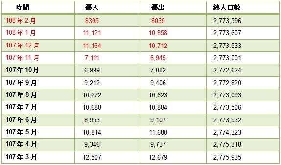 高雄去年11月開始,遷入人口大於遷出,遷徙人口呈現正成長。資料來源:高雄市民政局(圖/好房網提供)