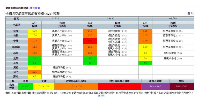 20190326-全國各空品區空氣品質指標(AQI)預報。(擷取自行政院環境保護署網站)
