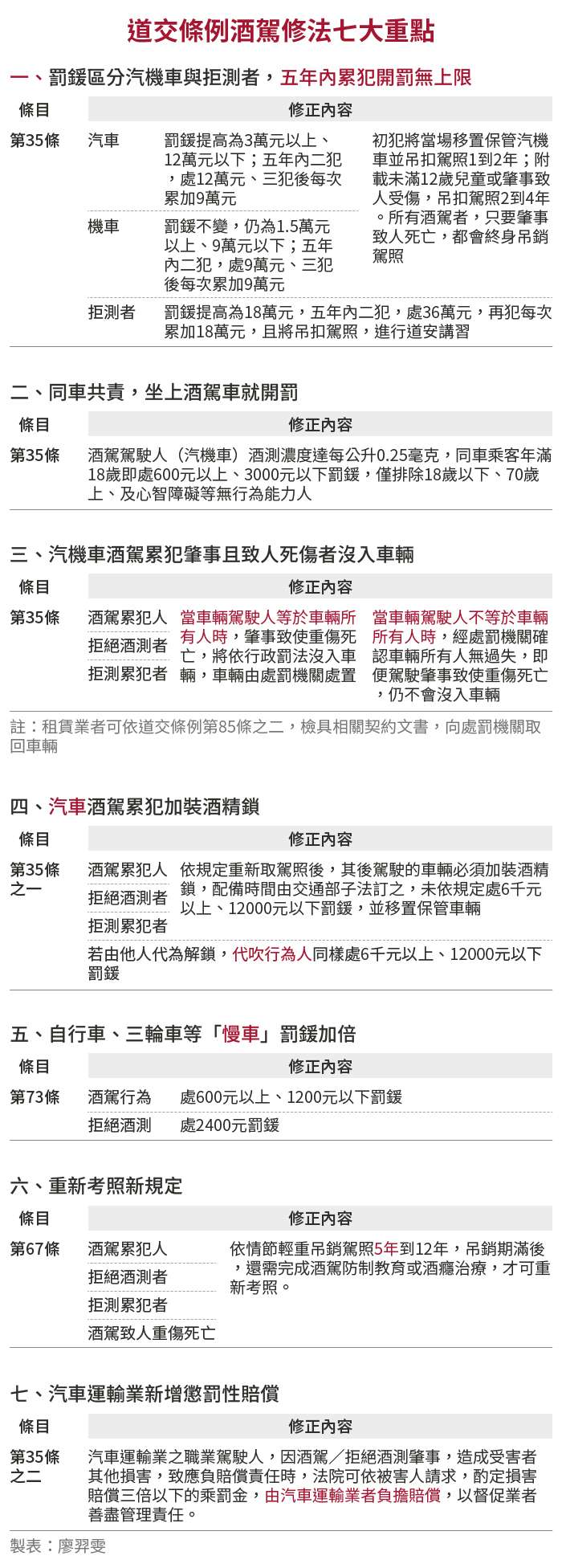 20190326-SMG0034-E01-道交條例酒駕修法七大重點
