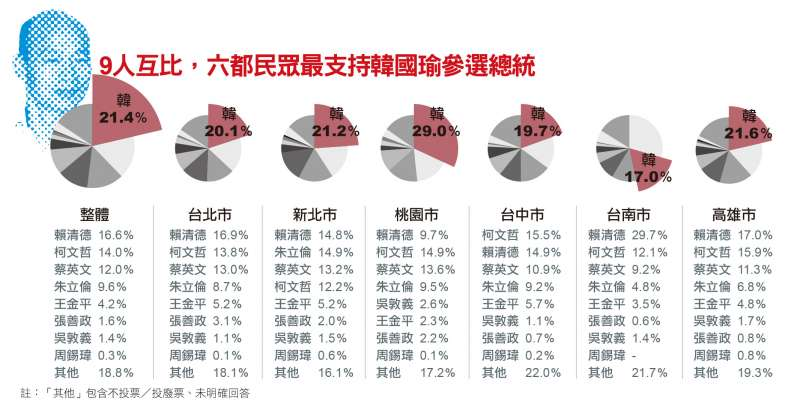 9人互比,六都民眾最支持韓國瑜參選總統