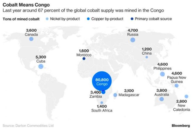 全球鈷礦產分佈圖。(圖/取自Bloomberg,愛范兒提供)