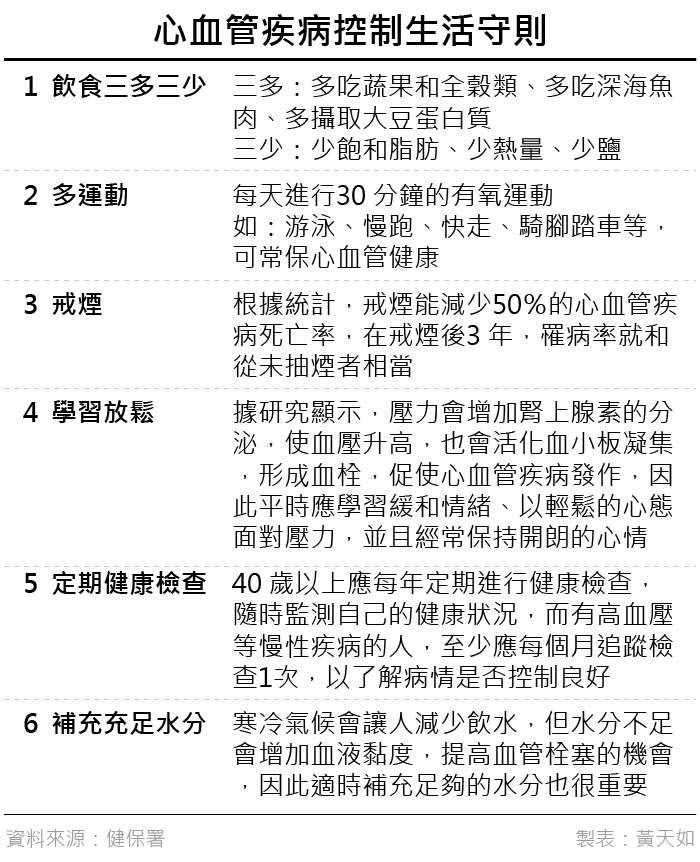 20190330-心血管疾病控制生活守則。(風傳媒製表)