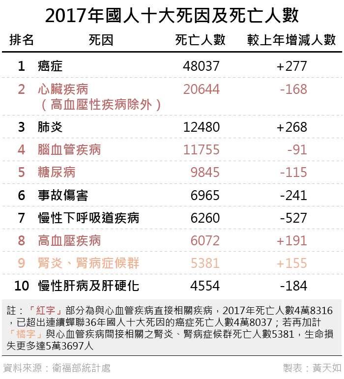 20190330-2017年國人十大死因及死亡人數。(風傳媒製表)