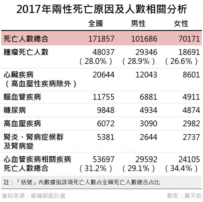 20190330-2017年兩性死亡原因及人數相關分析。(風傳媒製表)