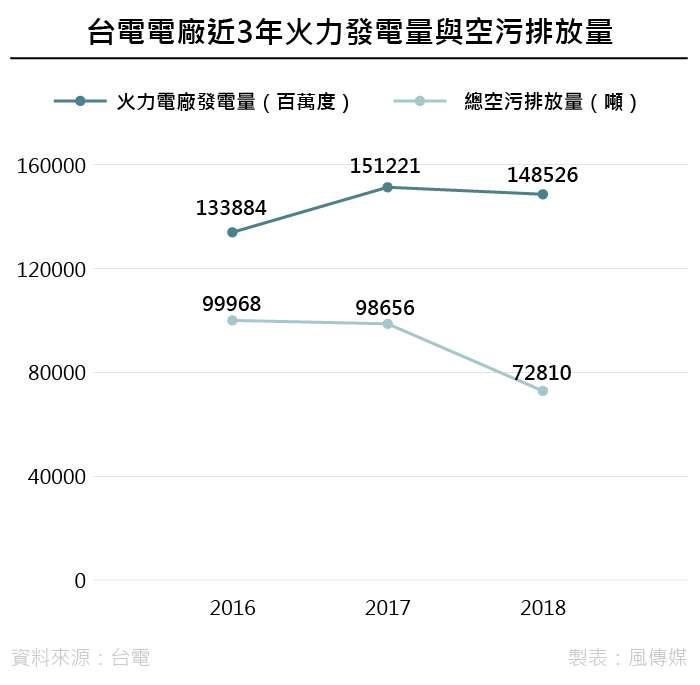 20190329-SMG0035-尹俞歡_A台電系統近3年火力發電量與空污排放量
