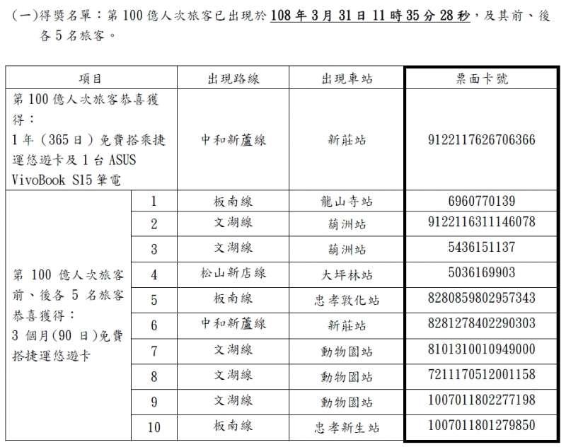 2019-03-31_北捷100億人次前後各5人得獎名單。(取自北市府官網)