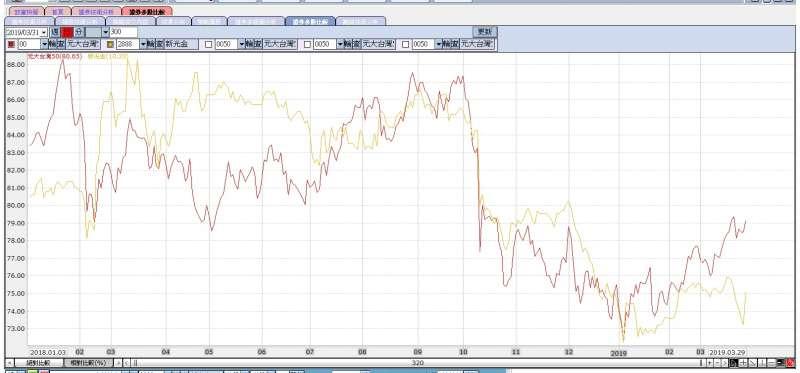 今年來,新光金股價表現較代表多數權值股的台灣50來得弱勢。(資料來源:公開資訊觀測站)