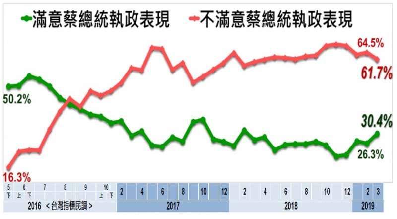 2019年3月民眾對總統蔡英文的滿意度。(取自美麗島電子報)