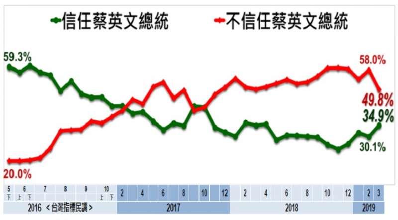 2019年3月民眾對總統蔡英文的信任度。(取自美麗島電子報)