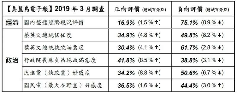 民眾本月對國內整體經濟現況16.9%認為好,比上月增加1.5個百分點,75.1%認為不好。(取自美麗島電子報)