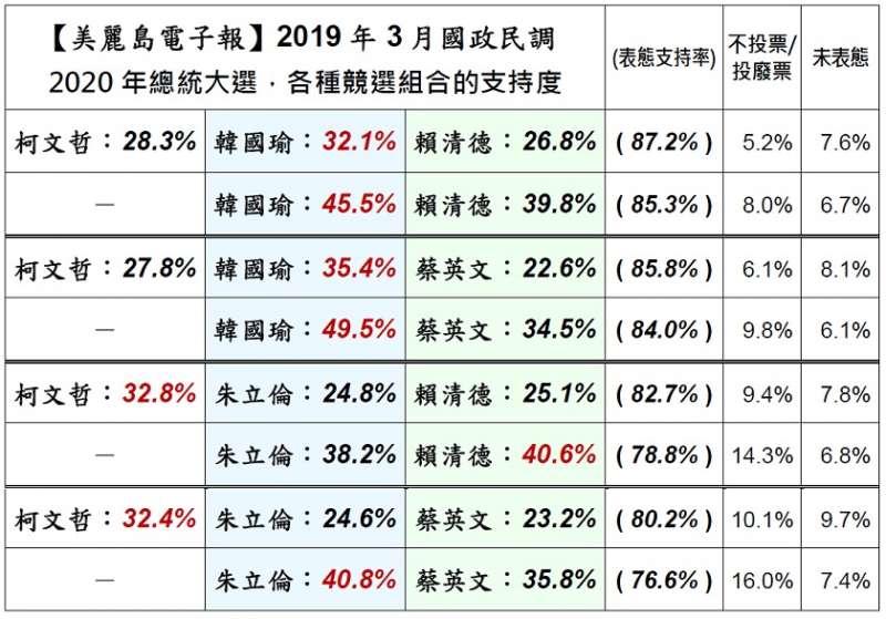 就蔡英文、賴清德、朱立倫、韓國瑜、柯文哲5位的8種競選組合民調支持度。(取自美麗島電子報)