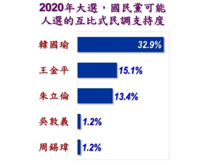 高雄市長韓國瑜支持度在絕大多數各群民眾中仍居領先,增幅甚至比上月超過9個百分點。(取自美麗島電子報)