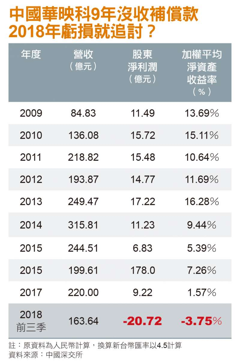 中國華映科9年沒收補償款,2018年虧損就追討?