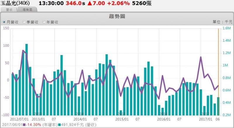 玉晶光(3406)自2012年7月起至2017年6月的月營收趨勢圖。(圖/XQ操盤高手)