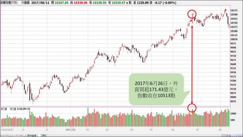【圖26-1】台股大盤指數自2016年10月以來的股價走勢。(圖/XQ操盤高手)