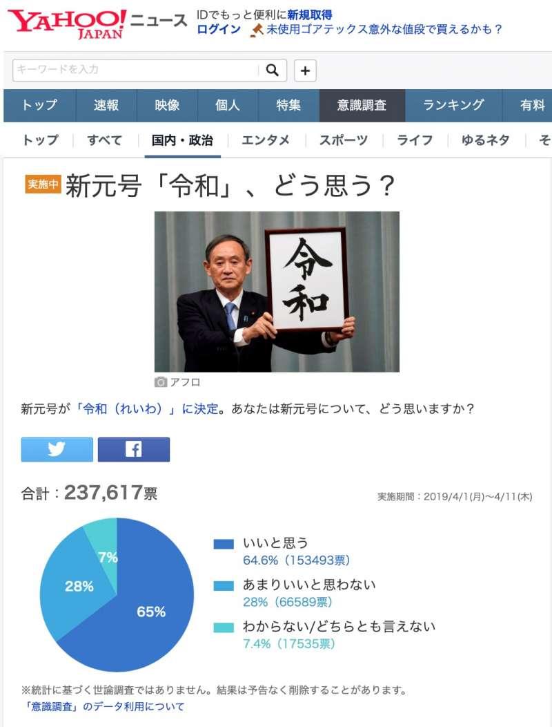 超過六成的日本網友在Yahoo民調中表示對「令和」滿意。