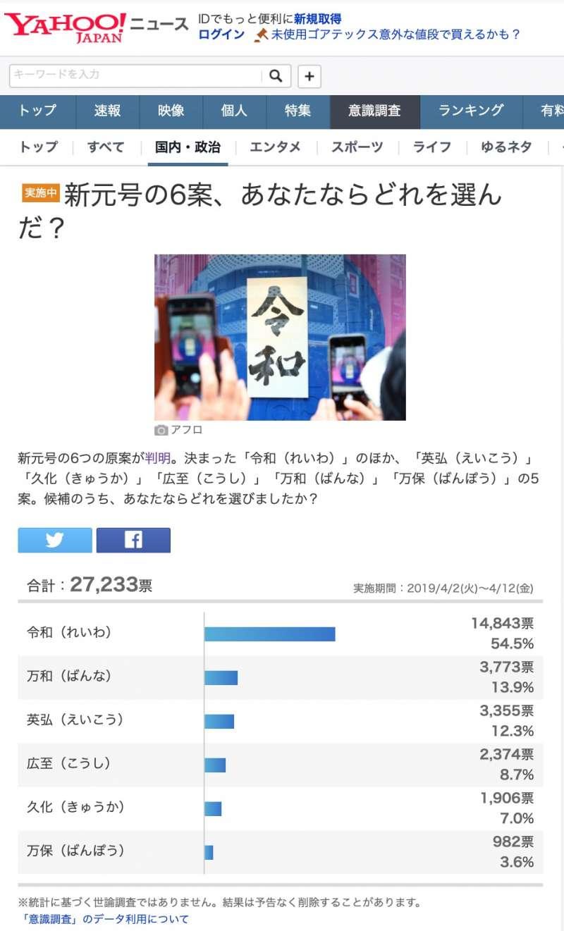 雖然日媒挖出了另外五個進入最後階段的備選名單,但日本網友還是一面倒地支持「令和」。