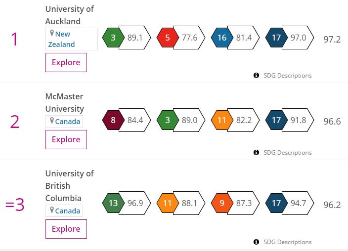 20190405-英國泰晤士報高等教育特刊3日發表「世界大學影響力排名」。(取自Times Higher Education,THE網站)