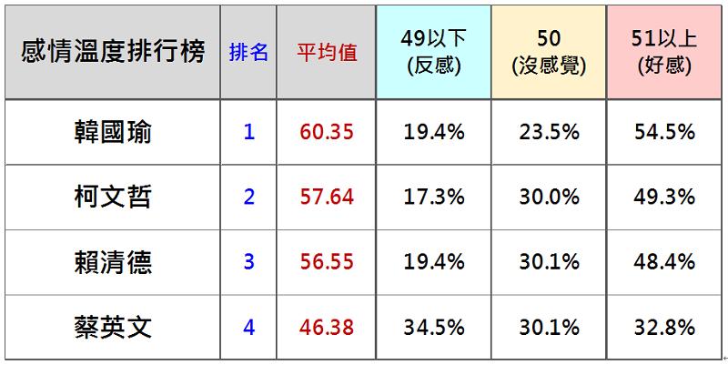 表一:台灣人對韓、柯、賴、蔡的感情溫度。