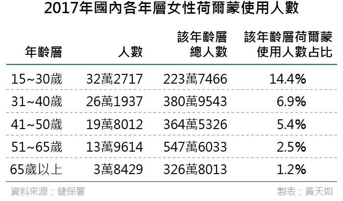 20190404-2017年國內各年層女性荷爾蒙使用人數(風傳媒製表)