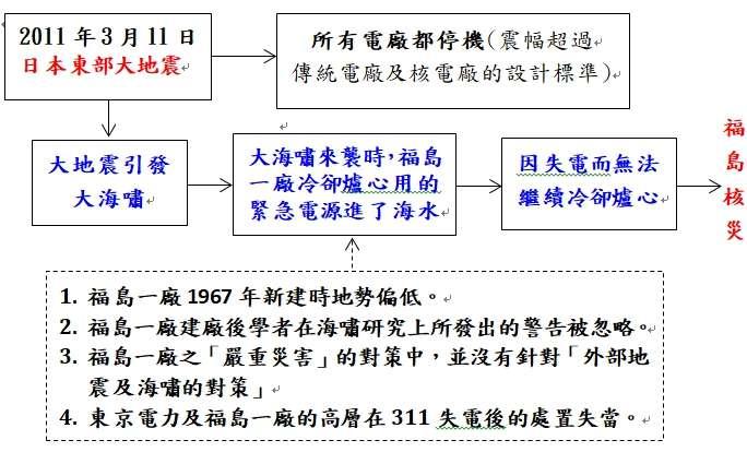 20190408-福島核災的示意圖。(作者提供)