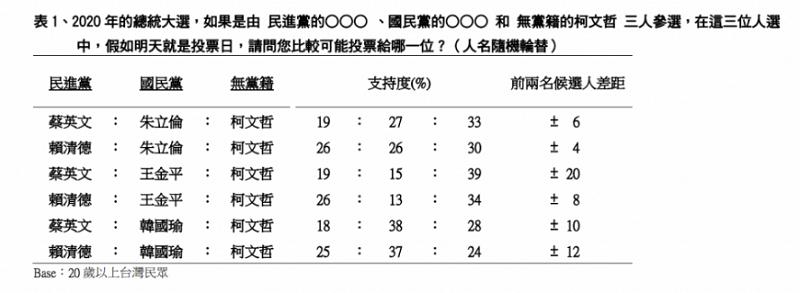 表1,賴清德宣布參選後 2020 總統可能人選民調/TVBS民調中