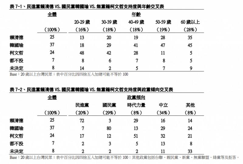 表2,賴清德vs.韓國瑜vs.柯文哲民調/TVBS民調中心