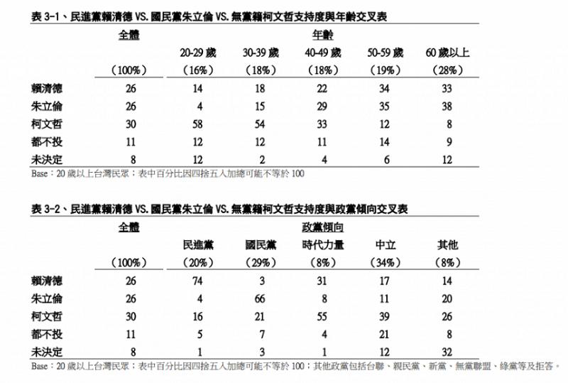 表3,賴清德vs.朱立倫vs.柯文哲民調/TVBS民調中心