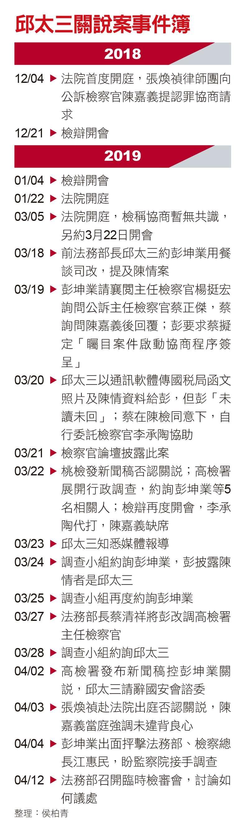 邱太三關說事件簿