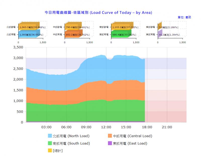 20190410-全台4月10日各地用電曲線圖。(擷取自台灣電力公司網站)