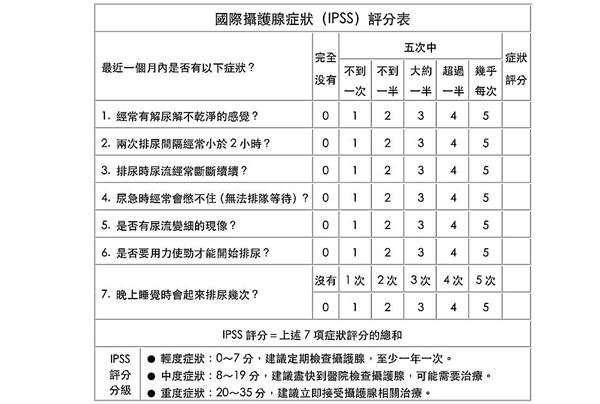 高偉棠醫師提供一份「國際攝護腺症狀評分表」供民眾自行填寫,分數總分8分以上者,建議到門診進行近一步檢查。(圖/華人健康網提供)