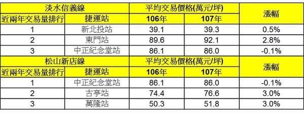 台北市捷運站周邊實價登錄交易價格。(圖/好房網提供)