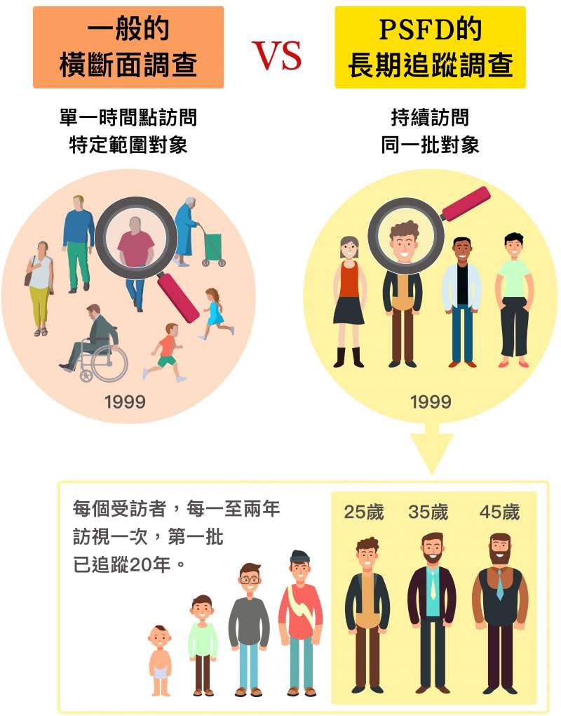家庭動態調查從1999年啟動至今,動態的意思是「持續追蹤同一批人」。(圖/研之有物提供)