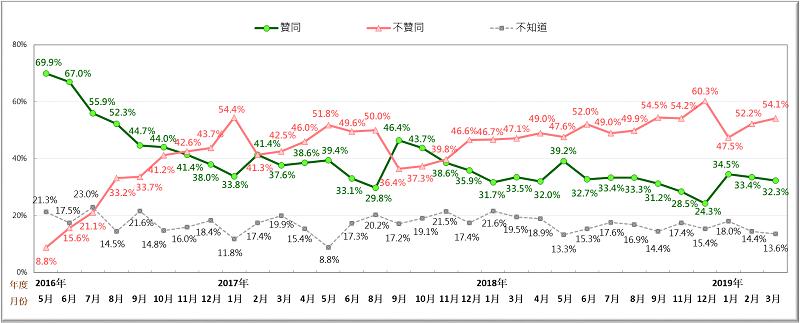 圖一:蔡英文總統聲望趨勢圖 (2016/5~2019/3)