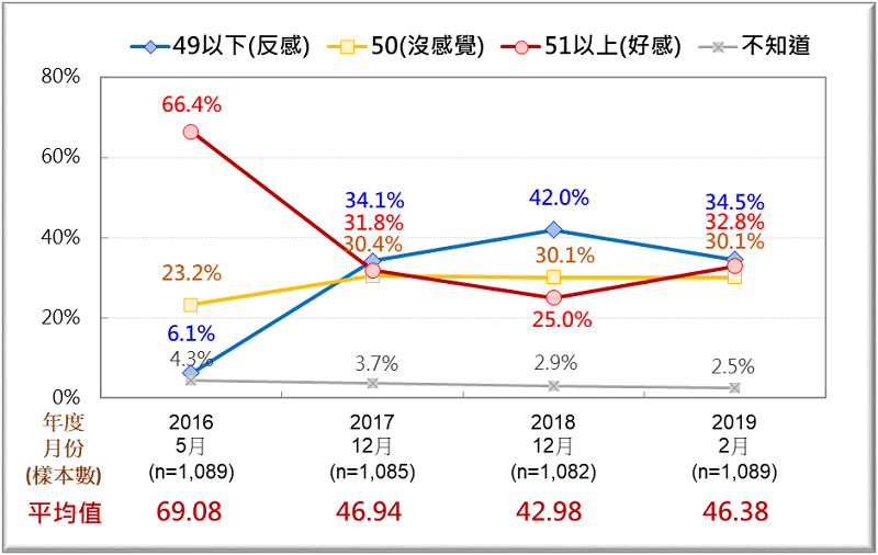 圖二: 台灣人對蔡英文總統的感覺:四次比較(2016/5--2019/2)