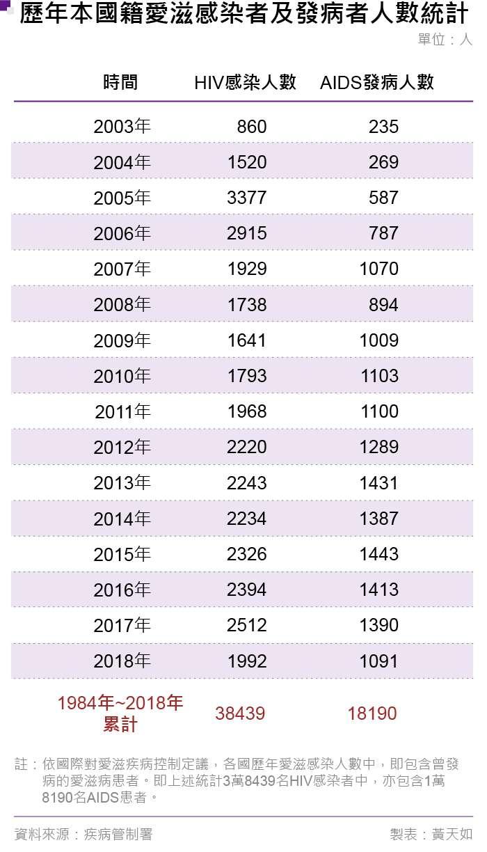 20190412-歷年本國籍愛滋感染者及發病者人數統計。(風傳媒製表)