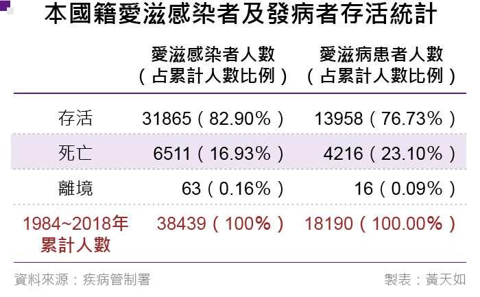 20190412-本國籍愛滋感染者及發病者存活統計。(風傳媒製表)