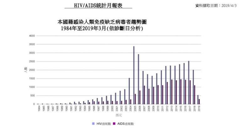20190413-愛滋感染及發病人數圖表(疾病管制署提供)