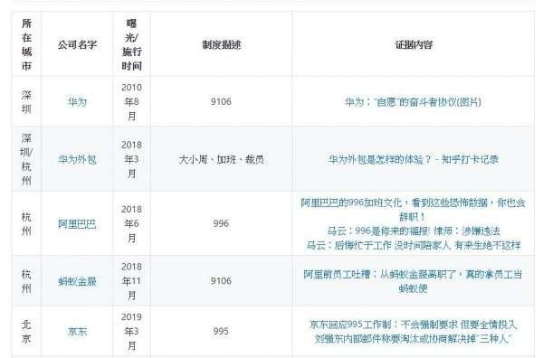 996.ICU GitHub頁面上的黑名單中,列著中國各家血汗公司的罪狀,包括華為、阿里巴巴等著名企業都在其中。(圖/996.ICU)