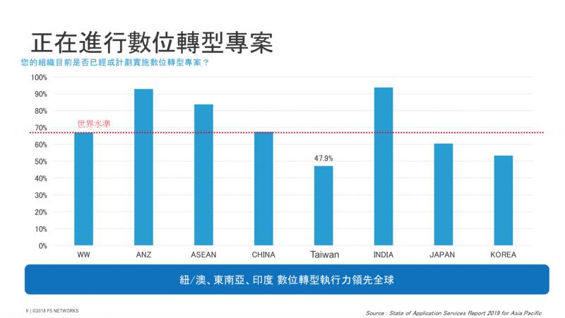 台灣數位轉型專案卻明顯低於全球水準。(圖/F5 Networks提供)