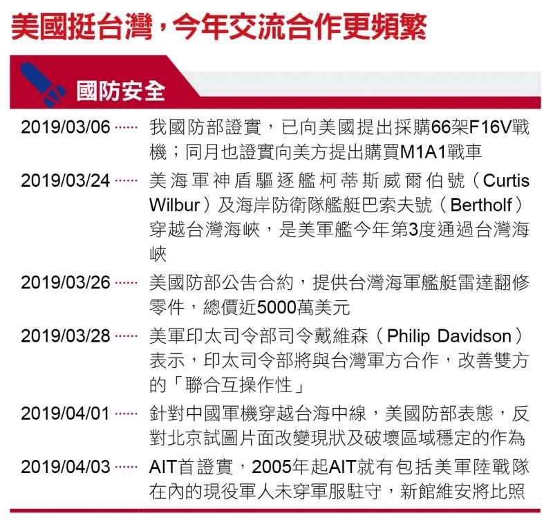 美國挺台灣,今年交流合作更頻頻