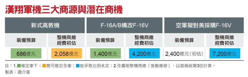 漢翔軍機三大商源與潛在商機