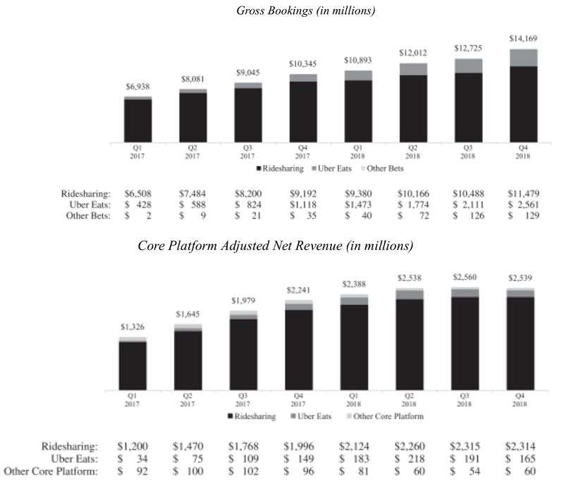 Uber過去兩年主要業務的訂單金額與淨收入。來源:Uber上市公開說明書