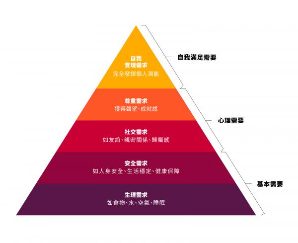 圖像化的需求金字塔,主要為企業管理服務。(圖/*CUP提供)