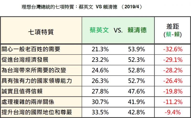 20190420-台灣民意基金會21日發布最新民調,以「理想台灣總統特質」為題,評比總統蔡英文及前行政院長賴清德優劣勢。圖為理想台灣總統的7項特質:蔡英文 VS 賴清德(2019/4)。(台灣民意基金會提供)