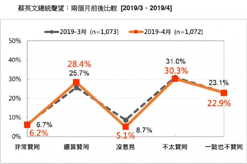 20190420-台灣民意基金會21日發布最新民調。總統蔡英文總統聲望:兩個月前後比較(2019/3、2019/4) 。(台灣民意基金會提供)