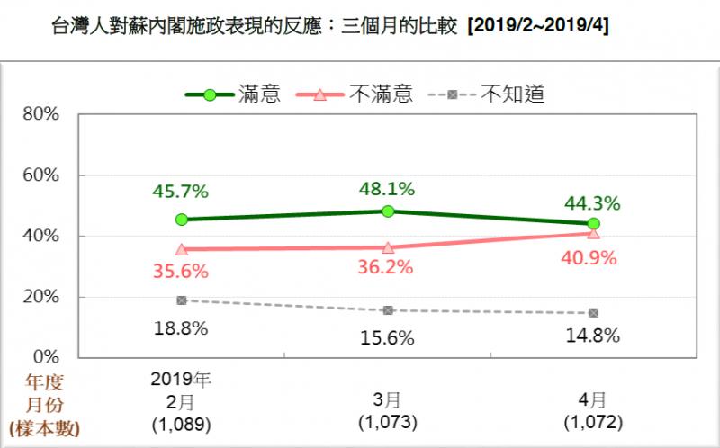 20190420-台灣民意基金會21日發布最新民調。台灣人對行政院長蘇貞昌內閣施政表現的反應:3個月的比較(2019/2~2019/4)。(台灣民意基金會提供)