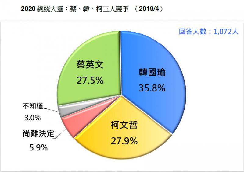 20190420-台灣民意基金會21日發布最新民調。2020總統大選:蔡英文、韓國瑜、柯文哲3人競爭(2019/4)。(台灣民意基金會提供)