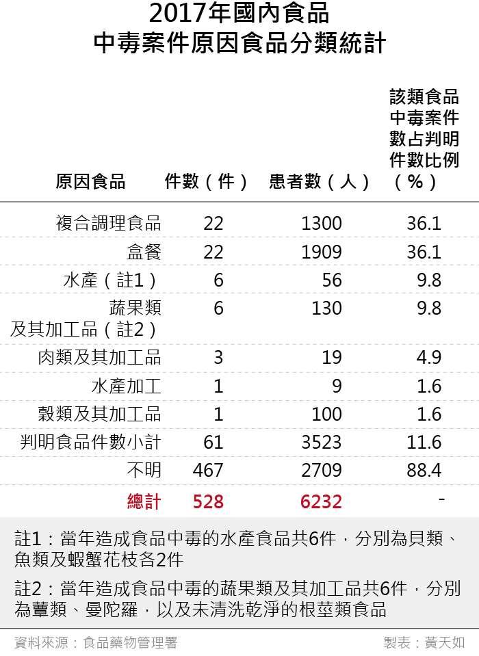 20190419-SMG0035-天如專題_B2017年國內食品中毒案件原因食品分類統計。(風傳媒製表)