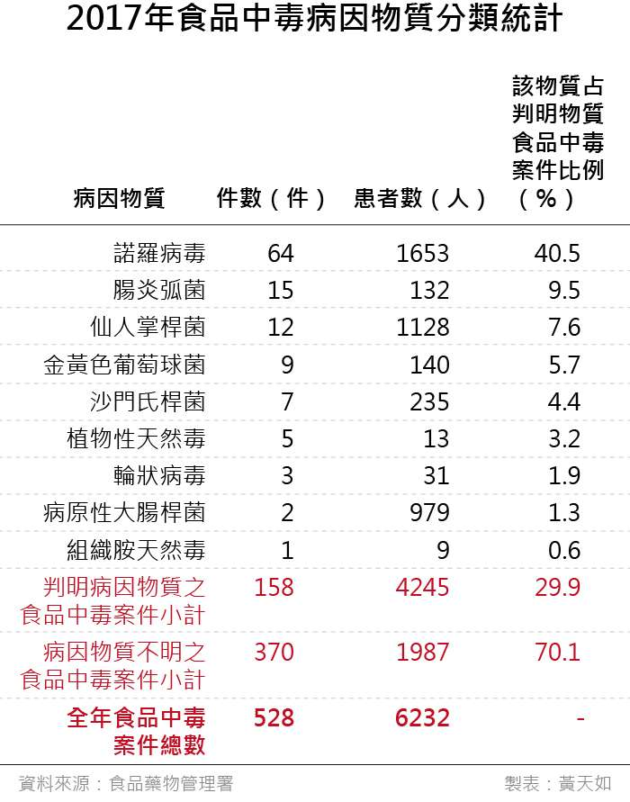 20190419-SMG0035-天如專題_c2017年食品中毒病因物質分類統計。(風傳媒製表)